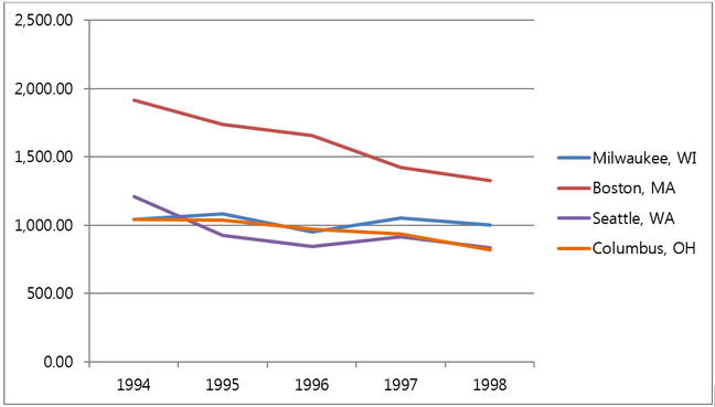 Violent Crime Rates (per 100,000 population) between 1994 and 1998