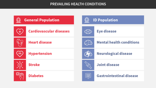 A table of the differences in prevailing health conditions between the general public and people with an intellectual disability. The column with General Population includes Cardiovascular diseases, heart diseases, hypertension, stroke and diabetes. The column with ID Population includes eye disease, mental health conditions, neurological diseases, joint diseases, and gastrointestinal diseases.