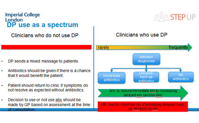 Slide showing delayed prescription use as a spectrum. Clinicians may not use DP as it sends a mixed message to patients, they think antibiotics should be given if they may benefit the patient, the patient should return to clinic if symptoms do not resolve as expected without antibiotics, and the decision whether or not to use antibiotics should be made by GP at time of consultation.