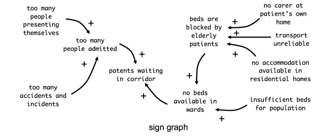 sign graph of the bed-blocking problem