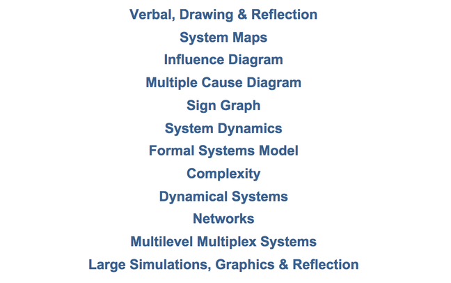 From systems thinking to complexity science