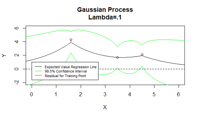 Gaussian Process 4