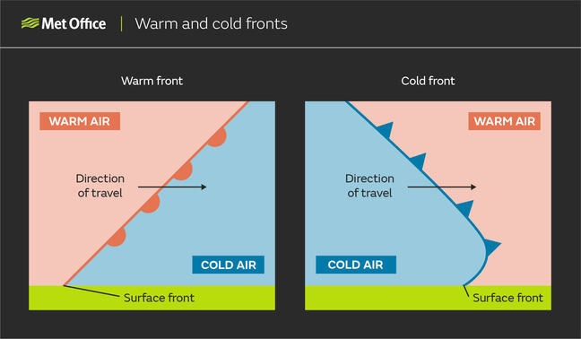 Diagram showing a warm and cold front in cross-section through the atmosphere: On the left, a warm front slopes from bottom left, to top right, with cold air on the forward side and warm air to the rear. On the right, a cold front slopes from bottom right, to top left, with warm air on the forward side and cold air to the rear