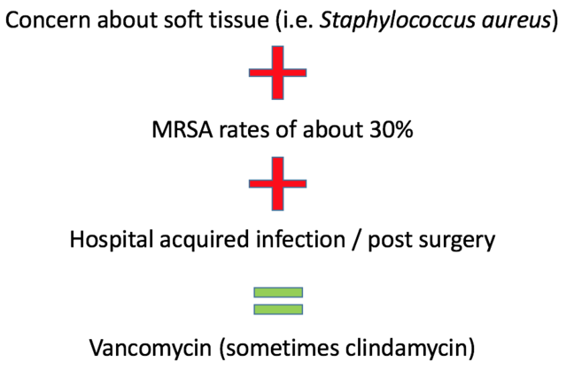 Concerns about soft tissue infections + MRSA rates of 30% + HAIs/Post-surgery = vancomysin (sometimes clindamycin)