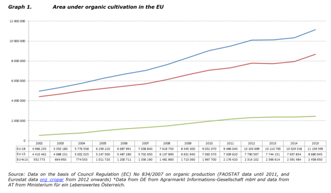 Image of a graph. See PDF Figure 3. Area of agricultural land under organic cultivation in the EU. in 'See also' section for alt text