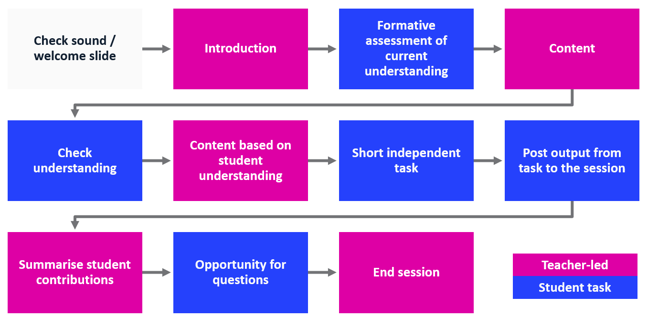 A flow diagram with the following sequence: teacher check sound, teacher post welcome slide, teacher introduction, student task for formative assessment of current understanding, teacher deliver content, student activity to check understanding, teacher delivers content based on student understanding, students short independent task, students post output from task to session, teacher summarises students contributions,  students have opportunity for questions, end session.