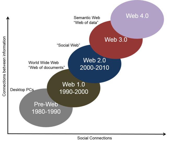 The Web Evolution