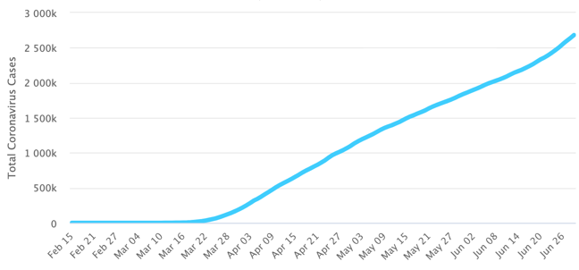 graph of cases COVID-19 cases in the USA, 29th June 2020