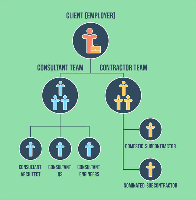 This diagram shows the contractual relationships in the traditional procurement route as described in the text of this step: The top of the figure shows the Client (or Employer). a line goes from the Client down to the 'Consultant Team' and the 'Contractor Team'; A line goes down from the 'Contractor Team' to the 'Consultant Architects', 'Consultant QS' and 'Consultant Engineers'; A line goes down from the 'Contractor Team' to the 'Domestic Subcontractor' and the 'Nominated Subcontractor'