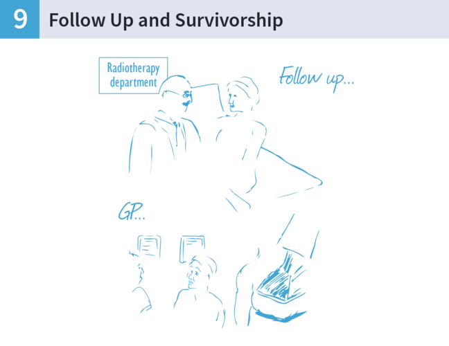 An illustration of a woman talking to a Radiation Oncologist and to a GP.