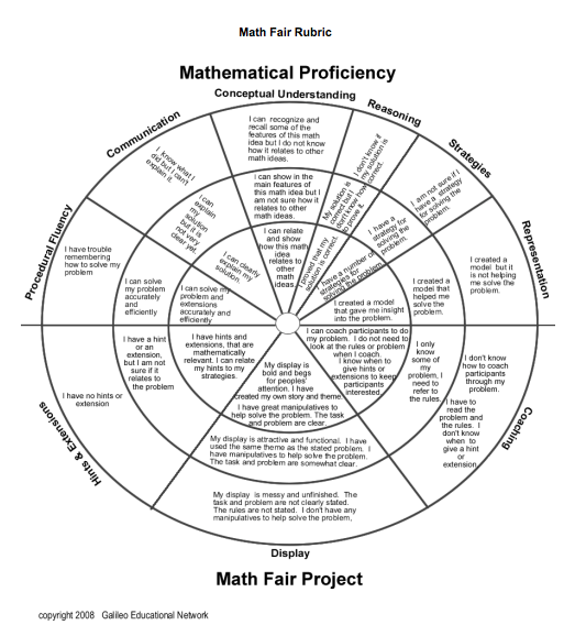Circular mathematics rubric by Galileo Educational Network of Canada