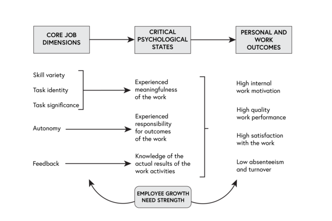 A diagram showing three columns. Column 1 contains the following: Skill variety, task identity and task significance which are all grouped together and points to in Column 2 'Critical Psychological States': Experienced meaningfulness of the work. Column 1 'Cored Job Dimensions' also contains Autonomy which points to in Column 2 'Critical Psychological States' Experienced responsibility for outcomes of the work. Column 1 also contains Feedback which leads in Column 2 'Critical Psychological States' to 'Knowledge of the actual results of the work activities'. All the items from Column 2 'Critical Psychological States' feed into Column 3 'Personal and Work Outcomes'. In this column are the following points: High internal work motivation, High-quality work and performance, High satisfaction with the work and Low absenteeism and turnover. Underlying all three columns is 'Employee growth need strength'