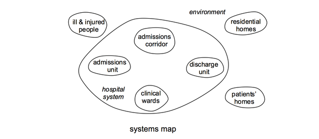 systems map of the hospital