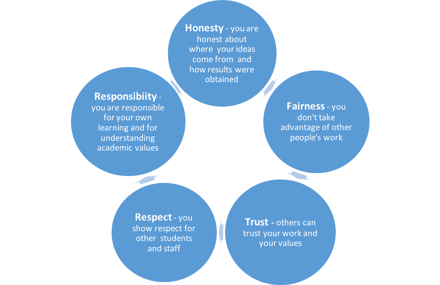 A cycle with 5 values. From top going clockwise: Value 1- Honesty - You are honest about where your ideas come from and how results were obtained. Value 2- Fairness- you don't take advantage of other people's work. Value 3- Trust - others can trust your work and values. Value 4- Respect- you show respect for other students and staff. Value 5- Responsibility- you are responsible for your own learning and for understanding academic values.
