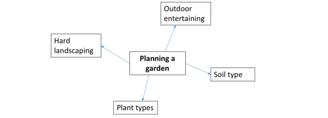 Step 2. Hard landscaping, outdoor entertaining, soil type and plant types are the main considerations.