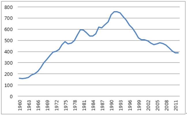 Violent Crime Rates in the U.S.