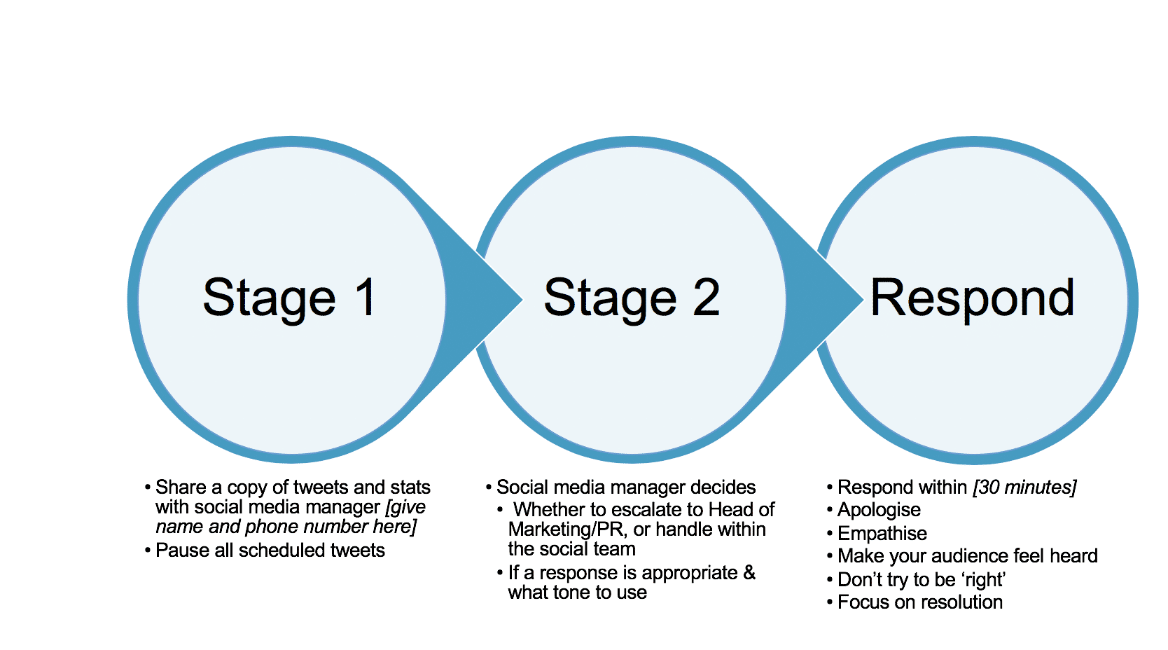 The stages of responding to a PR issue