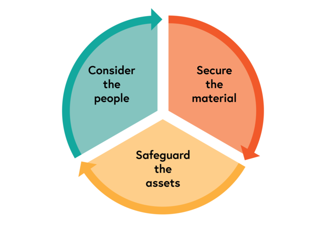 Diagram showing the MAP model. First, secure the material, then safeguard the assets, then consider the people. Start again with securing the material