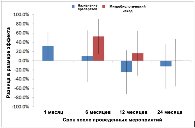 Этот рисунок представляет собой график с осью Y, на которой указана разница в размере эффекта изменяющаяся от –100 до 100%.  Ось Х представляет время, прошедшее после мероприятия, а именно, 1, 6, 12 и 24 месяца после мероприятия.  Мета-регрессия разницы в размере эффекта между ограничительными и убедительными мероприятиями через 1, 6, 12 и 24 месяца после мероприятия. Разность образуется вычитанием убедительных из ограничительных, поэтому положительные значения для разности указывают на больший размер эффекта для ограничительных мероприятий, а отрицательные значения указывают на больший размер эффекта для убедительных мероприятий. Столбцы показывают доверительный интервал 95% для средних значений разности.