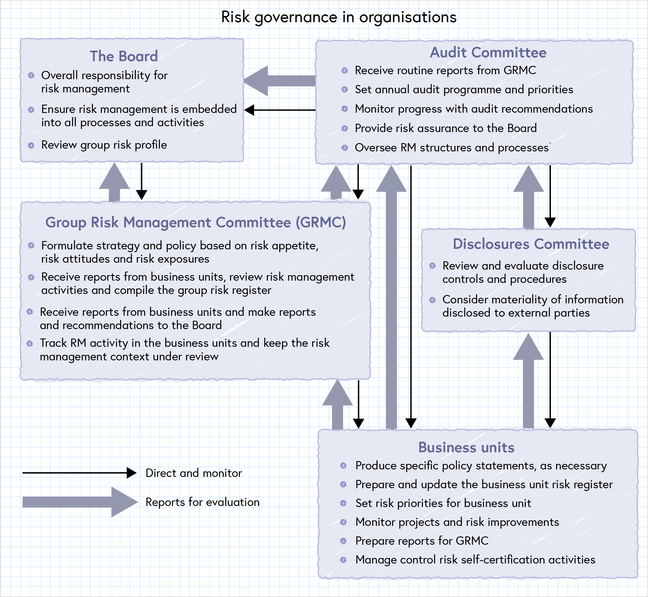 Figure of Risk governance in organisations, Select the image to expand a pdf version that contains alternative text. The pdf is also available in the downloads section.