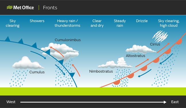 Diagram showing a cross-section through the atmosphere of a warm front followed by a cold front. The warm front slopes forward (bottom left to top right) which results in high cloud spilling forwards of the warm front, followed by medium level cloud, then low cloud where the warm front intersects with the ground. This is then followed by the rearward sloping cold front, with low cloud where the cold front intersects the ground followed by showers.