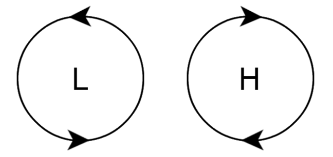 On the left is a circle with arrows pointing anticlockwise and on the right is a circle with arrows pointing to the clockwise