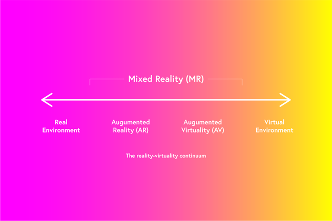Reality-virtuality continuum diagram