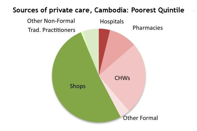 Private care Cambodia: poorest quintile
