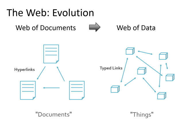 From web of documents to web of data