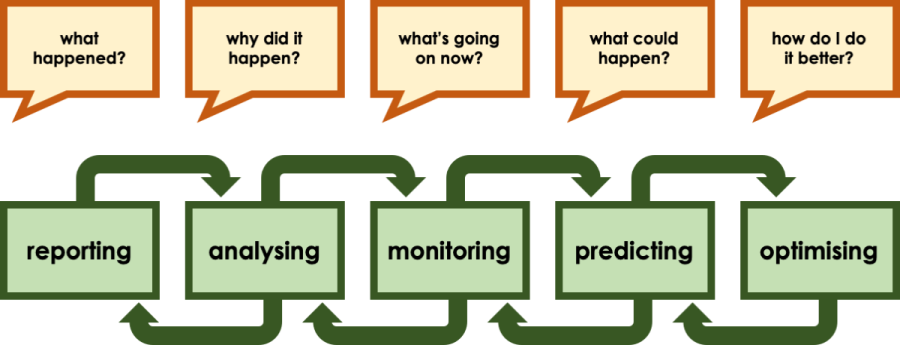 Image showing questions and related data processes. Data: What data do you trust? Reporting: What happened? Analysis: Why did it happen? Monitoring: What's going on now? Predicting: What could happen? Optimising: How do I do it better? Innovating: Where next?