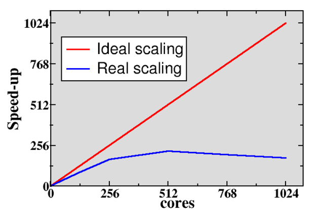 Parallel scaling