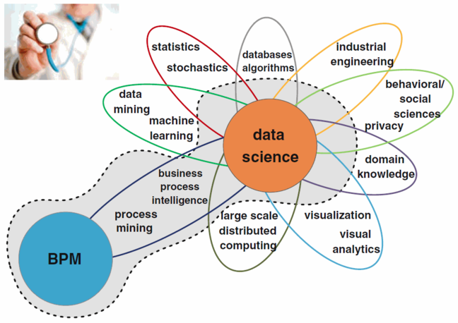Process mining bridges data science and BPM