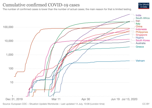 Chart depicting total cumulative confirmed COVID-19 cases for selected countries, January to June 2020