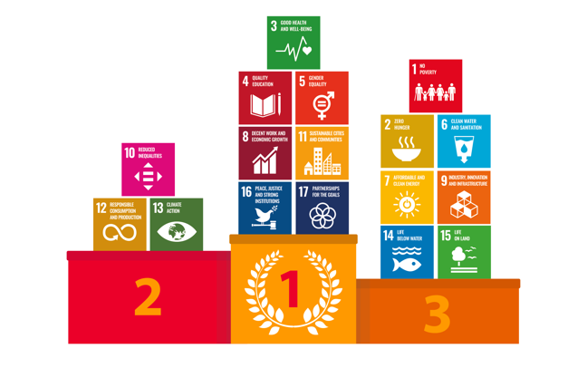 The 17 Sustainable Development Goals are ranked on a podium. In 1st place are SDGs 3, 4, 5 ,8 ,11 ,16 and 17. Sport has most impact on these goals. In 2nd place: 10, 12 and 13.  Finally, 3rd place: 1, 2 ,6 ,7, 9, 14, and 15. Sport has less relevance to these goals.