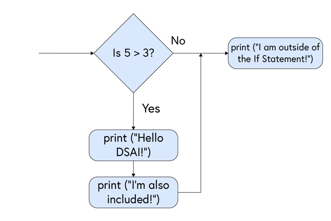 """Flowchart showing: Is 5 greater than 3? [diamond] - No - print (""""I am outside of the If statement!""""). Yes - print (""""Hello DSAI!"""") [rectangle] - print (""""I'm also included!"""") [rectangle]"""