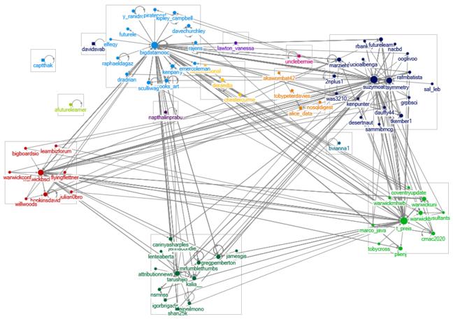 Tweet-chat visualisation for FLbigdata hashtag