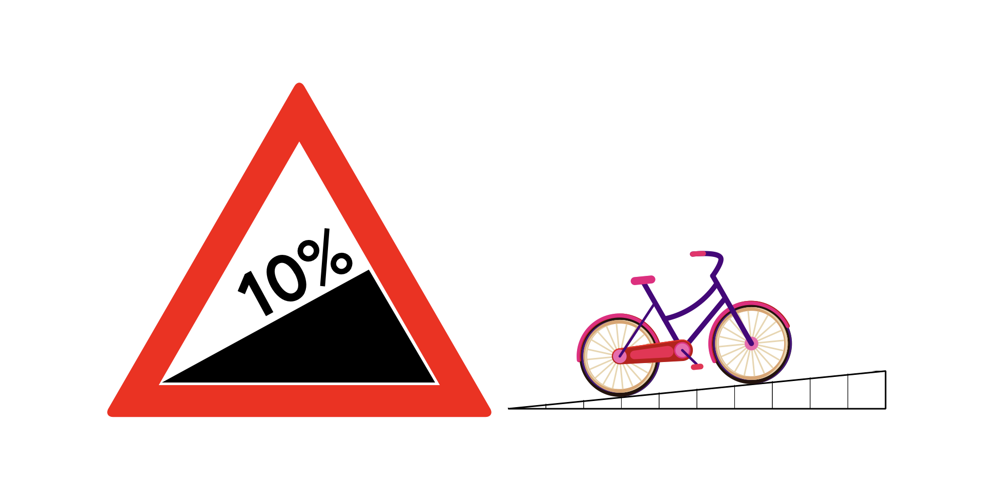 On the left there is a British road sign for steepness, this is a red equal sided triangle, with a white triangle centre, this has 10% in black text above a black triangle which fits within the white centre and fit half of the centre on the right and slopes down to the bottom of the white centre on the left. To the right of this is a another triangle of black grid lines which is half centimetre high on the left and slope down to the left and has a black, pink and purple image of a bicycle on top of the slope of the triangle grid