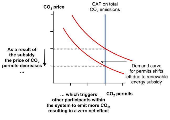 As a result of the subsidy the price of CO2 permits decreases, which triggers other participants within the system to emit more CO2, resulting in a zero net effect
