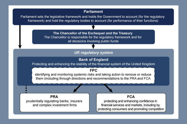 The diagram depicts the new structure for financial services regulation that took effect from 2013. The figure indicates the lines of accountability between the various bodies that comprise the regulatory structure. At the top of the diagram is Parliament, which has responsibility for the legislative framework for regulation. Below, and with accountability to, Parliament are the Chancellor of the Exchequer and the Treasury. These have responsibilities for the regulatory environment and for the use of public funds used to support regulation. Below them comes the Bank of England with its responsibilities for financial stability and, through its Financial Policy Committee (FPC), for the monitoring and managing of systemic risks within the financial system. Below the Bank of England come the two regulatory bodies that have superseded the Financial Services Authority (FSA): the Prudential Regulatory Authority (PRA) which is a subsidiary of the Bank of England, and has responsibility for the supervision of financial firms and the Financial Conduct Authority (FCA) which regulates markets and protects the interest of consumers of financial products.