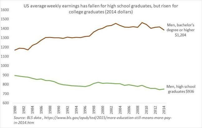 Alt US average weekly earnings 2014
