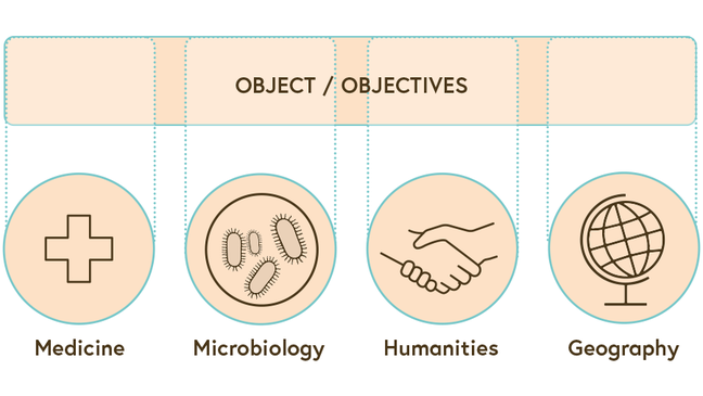 An illustration showing that the four different disciplines have a shared object/objective and each discipline uses its approaches to address it