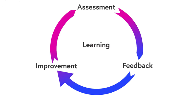 Assessment, Feedback, Improvement in a cycle with Learning at the centre