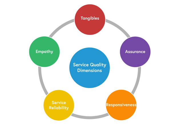 A circular diagram displaying the five dimensions of service quality, identified and described in the content below.