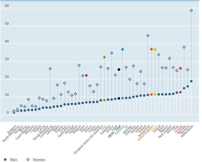 A graph showing the part time employment rates of man and women in 50 countries, all showing women having higher rates of part time work. France, Germany, United Kingdom, Japan and Canada are highlighted in different colours. Bulgaria has the lowest part time rates for both men and women, below 5%, while the Netherlands is highest for both genders, men at around 19% and women almost 60%