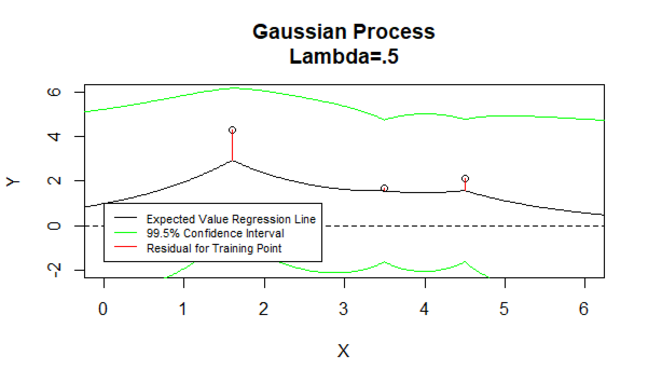 Gaussian Process 5