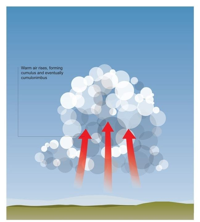 Graphic showing 3 red arrows pointing upwards from the ground representing warm air rising, and a large cumulus cloud developing. A caption reads: Warm air rises, forming cumulus and eventually cumulonimbus.