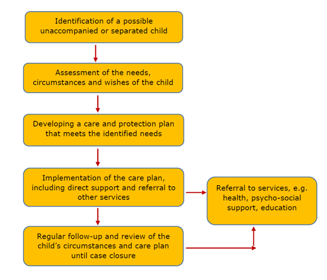 In this diagram a box at the top has 'Identification of a possible unaccompanied or separated child'. There is an arrow pointing to the box underneath which says 'Assessment of the needs, circumstances and wishes of the child'. An arrow then points to a box underneath this that says 'Developing a care and protection plan that meets the identified needs'. An arrow points to a box underneath this that says 'Implementation of the care plan, including direct support and referral to other services'. There are two arrows coming out of this box. One to the right hand side that says 'Referral to services, e.g. health, psychosocial support' and a box pointing directly down from the Implementation box that says 'Regular follow-up and review of the child's circumstances and care plan'. An arrow comes out from the right hand side of this box and goes straight up to join 'Referral to services' box