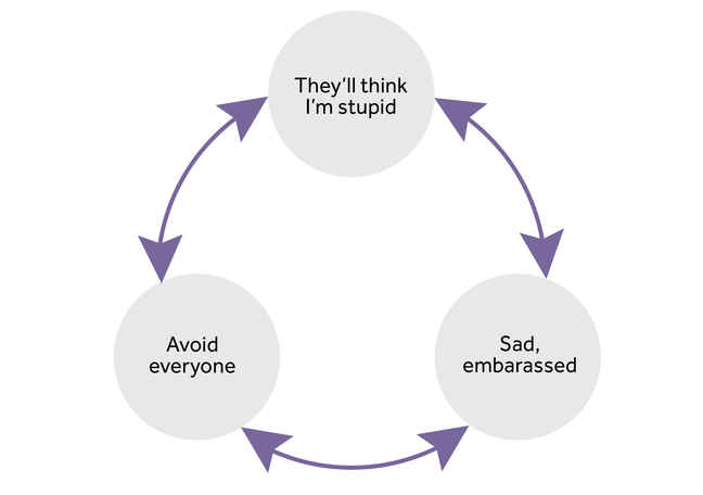 3 circles are in a cycle. Circle 1 - 'They'll think i'm stupid', circle 2 - 'sad, embarrassed' and circle 3 'avoid everyone'