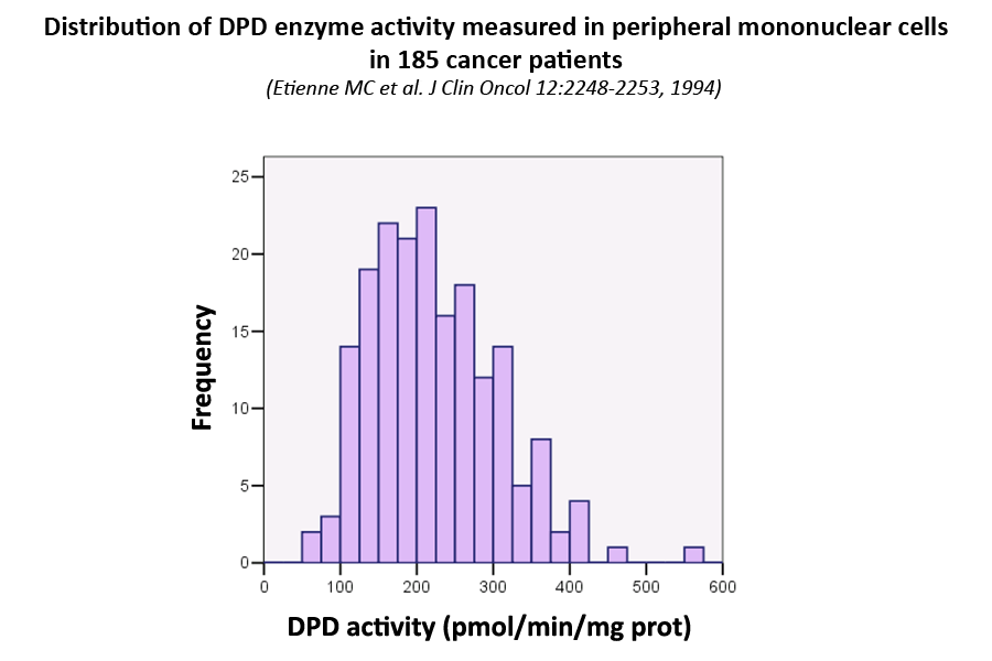 Distribution of DPD enzyme activity