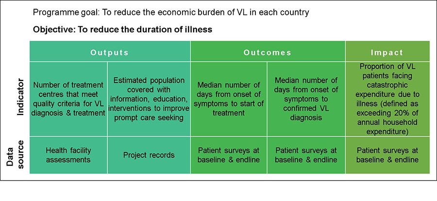 An example of M&E from the KalaCORE VL control programme. The figure shows how data from available data sources about selected indicators have been collected across each stage of the programme, in order to measure progress towards the target objective: reduction of illness duration.
